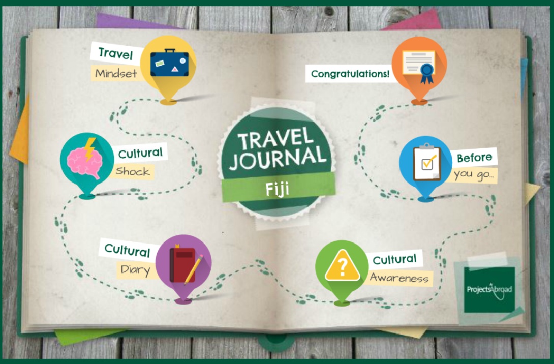 The map of your Travel Diary for cultural awareness
